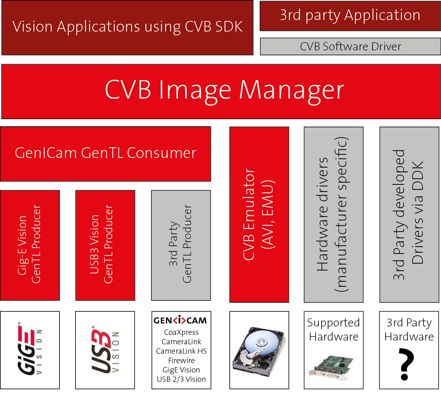 CVB with GenICam > CVB Driver Structure
